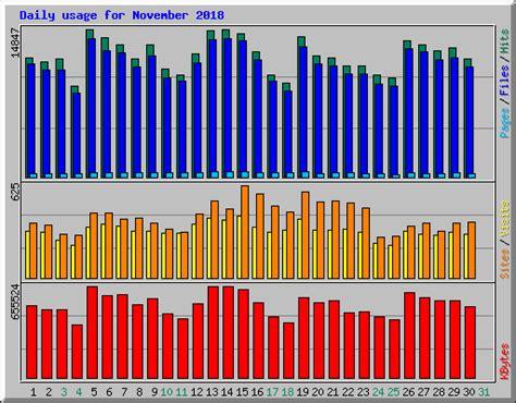 Usage Statistics For Paiwankhadaicom  November 2018