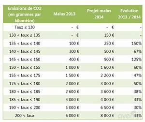 Bonus Malus Tableau : malus ecologique auto 2014 ~ Maxctalentgroup.com Avis de Voitures