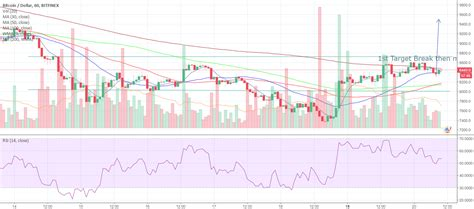 He says the only way to regain access to it would be through the hard drive he threw in the trash. BITCOIN Will Soon Hit 10,000 USD OR 7,500 USD - for BITFINEX:BTCUSD by TaimoorChaudhary ...