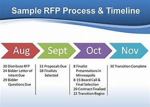 rfp process and timeline With rfp timeline template