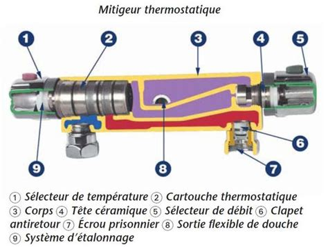 montage d un robinet de cuisine un problème sur mitigeur thermostatique