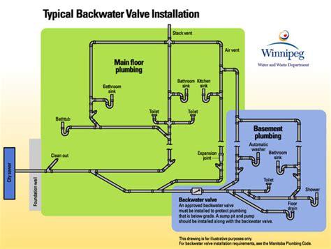 sewer backwater protection global mechanical