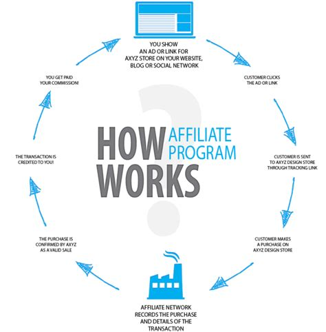 affiliate marketing affiliate marketing in 2019 what it is how beginners