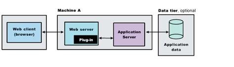 Configuring Web Server Application Profile