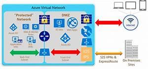 A Dmz In An Azure Virtual Network