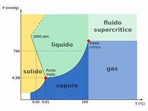 File Diagramma Di Fase Acqua 2 Svg