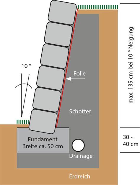 dämmung fußboden gegen erdreich betonieren gegen erdreich verlorene schalung was meint ihr hat jemand erfahrung damit gemacht