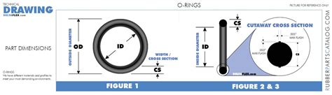 o ring standard size table as568a o ring chart o ring size chart rubberpartscatalog