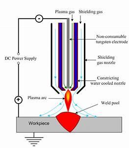 Plasma Arc Welding Process