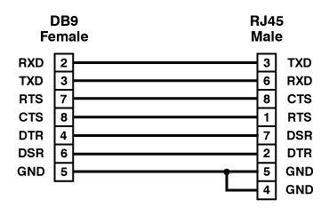 Cisco Rollover Console Cable Blue