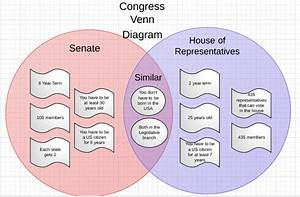 Congress Venn Diagram