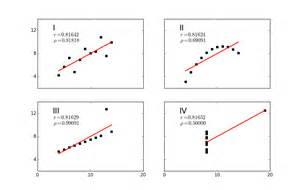 Spearman vs Pearson Correlation Coefficient