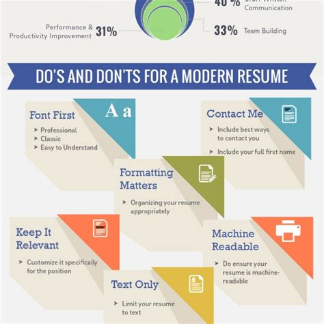 professional resume dos and donts resume etiquette 2 640x640 jpg