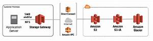 How Aws Storage Gateway Works  Architecture