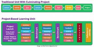 A Quick Start Guide To Using Project Based Learning  Pbl