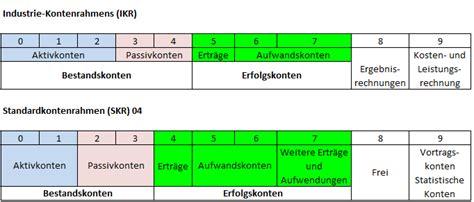 In deutschland wird zur differenzierung der kontenrahmen zwischen industriekontenrahmen. Unterschied Kontenrahmen Und Kontenplan - DATEV SKR 04 2010 PDF : Der kontenrahmen und ...