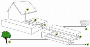 Evacuation Eaux Usees Maison Individuelle : l 39 assainissement individuel vacuation eaux us es ~ Dailycaller-alerts.com Idées de Décoration