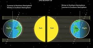 Bilal M Mirza: Weather Variations   Seasons   Climate Change