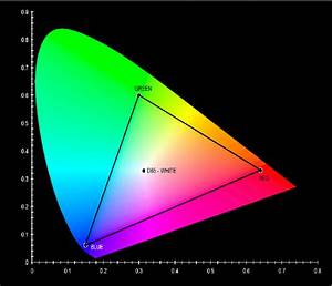 Cie 1931 Xy Chromaticity Diagram With Srgb Gamut And D65 White Point
