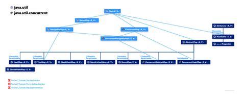 map hierarchy