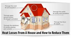Clues Your Home May Have A Heat Loss Problem  U2013 Chills Air Conditioning