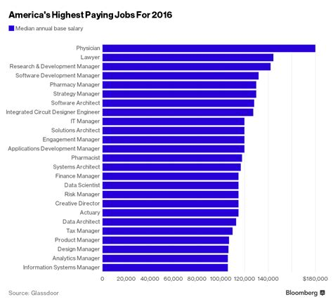 paying jobs highest usa careers america computer job salary many science bloomberg scientist ten career systems data manager software feature