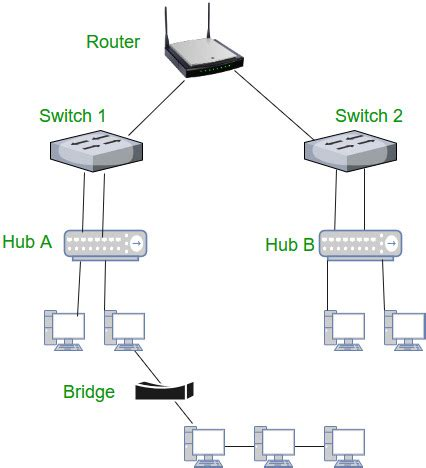 Network Devices Hub Repeater Bridge Switch Router
