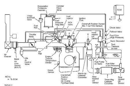 2000 kia sportage vacuum hose diagram could you tell me