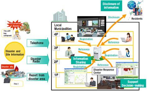 Data analysis & Decision-making : Emergency & Disaster ...