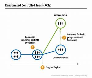 Randomized Control Trials | Innovations for Poverty Action