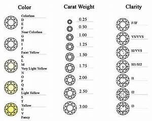 diamond color chart of diamond color cart weight and With diamond clarity letters