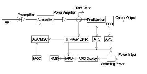Vidoptic Fct External Modulation Transmitter