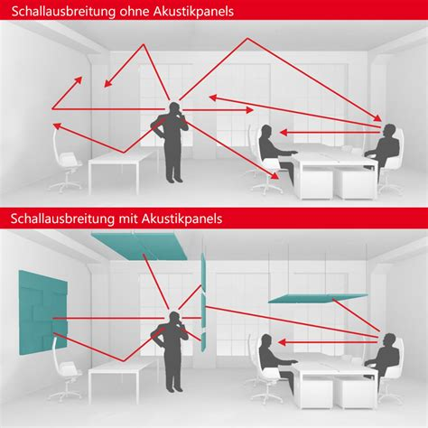Raumakustische Planung by Akustik Wandpaneel Modus Komplettsystem Wandverkleinidung