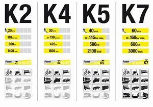 Nettoyeur Haute Pression Karcher K4 : comparatif nettoyeur haute pression karcher 2018 ~ Dailycaller-alerts.com Idées de Décoration