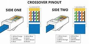 Fiche Rj45 Cat 6 : rj45 pinout wiring diagrams for cat5e or cat6 cable ~ Dailycaller-alerts.com Idées de Décoration