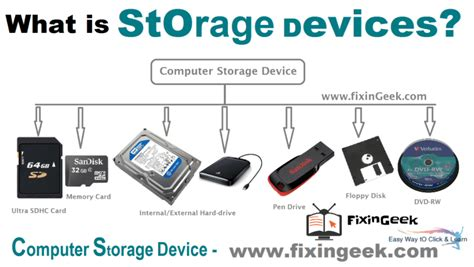 What Are Storing Devices Of Computer And Explain The