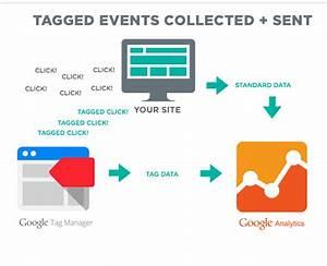 Google Tag Manager Diagram