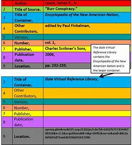 mla 8 basics the nine core elements the building blocks With government documents website