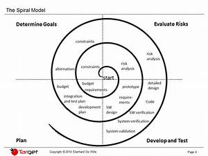 The Spiral Model