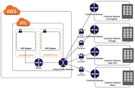 aws vpn amazon virtual private cloud