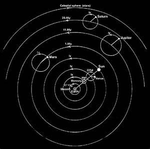 Ptolemy - Claudius Ptolemy Geocentric Model