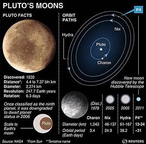 Hubble telescope discovers that Pluto has a tiny fourth ...