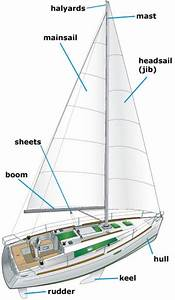 Ny Nc  Tell A How To Lower A Mast On Sailboat