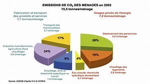 émissions De Co2 En France : changement climatique emissions de co2 par menages de france ~ Medecine-chirurgie-esthetiques.com Avis de Voitures