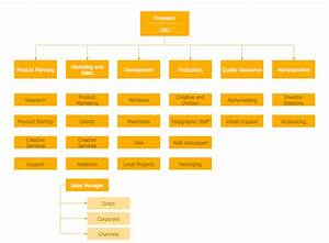 Organizational Chart For Small Construction Company Example 2 Hierarchical Organizational Chart This Diagram