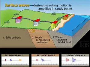 Amplification and Liquefaction Animation (Educational ...