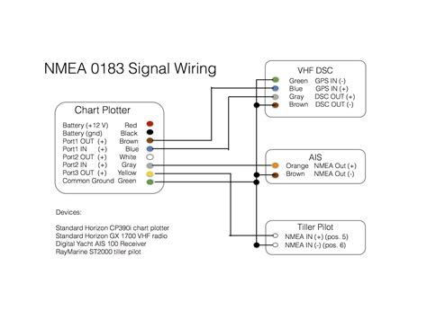 Nmea 0183 To Usb Wiring Diagram by Connecting A Chart Plotter Vhf Ais Receiver And Tiller