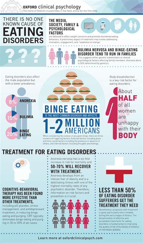 eating disorder statistics magnolia creek