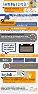 How to Buy A Used Car – Infographic Used Cars Vehicles from Japan IBC Japan