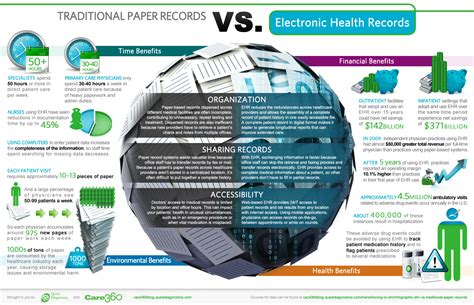 Ehr Vs. Traditional Paper Records Infographic